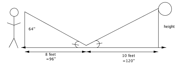 Two right triangles where the 90 degree angles are at the bottom left and right corners and one other vertex of each meet on the ground where the mirror is. The triangle on the left is 64 inches hight and 96 inches along the ground to the mirror. The triangle on the right is 120 inches from the mirror to the point directly below the clock.  The angles of both triangles at the mirror are the same.