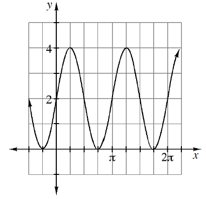 Periodic curve, x axis scaled from negative 1 half pi to 2 pi, with 5 visible turning points, first at (negative 1 fourth pi, comma 0), second at  (1 fourth pi, comma 4), passing through the point (0, comma 2).