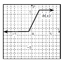 3 section continuous linear piecewise graph, labeled h of x, left horizontal coming from negative infinity at, y = 0, turning up at the point (negative 1, comma 0), turning horizontal at the point (2, comma 5).