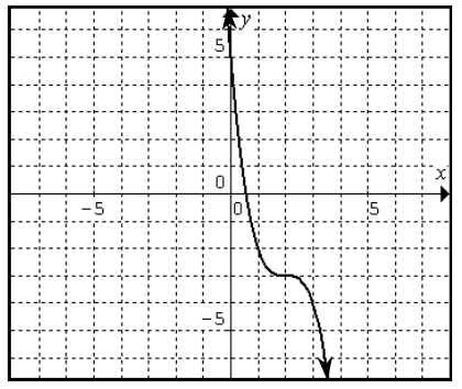 Decreasing curve, coming from infinity left of the y axis, passing through the point (0, comma 5), changing from opening up to opening down at the point (2, comma negative 3), continuing down & right, passing through the points (1, comma negative 2), & (3, comma negative 4).