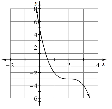 Decreasing curve, from upper left, opening up, passing through the point (0, comma 5), changing to opening down at the point (2, comma negative 3), & passing through the point (3, comma negative 4).