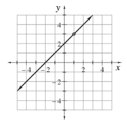 y=x+2 with a hole at (1,3)