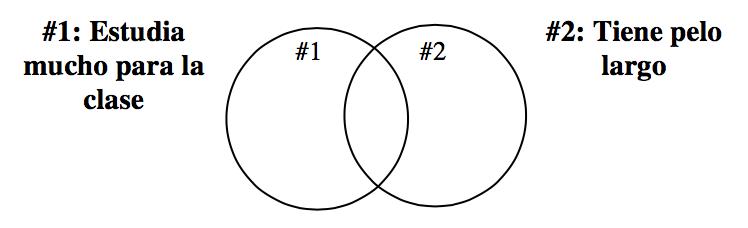 Diagrama de Venn con dos círculos que se superponen. El círculo de la izquierda, está rotulado, número 1, estudia mucho para la clase. El círculo de la derecha, está rotulado, número 2, tiene pelo largo.
