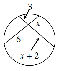 Circle with 2 intersecting chords, with segments around point of intersection, labeled as follows: top, left side, 3, right side, x, bottom, left side, 6, right side, x, + 2.
