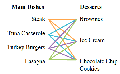 Diagram with two columns, Main Dishes and Desserts. Under Main Dishes is Steak, Tuna Casserole, Turkey Burgers, and Lasagna, Under Desserts is Brownies, Ice Cream, and Chocolate Chip Cookies, An orange line is drawn from Steak to each of the 3 desserts, A blue line is drawn from Tuna Casserole to each of the 3 desserts. A purple line is drawn from Turkey Burgers to each of the 3 desserts. A green line is drawn from Lasagna to each of the 3 desserts.