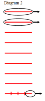 Diagram 2: 9 horizontal lines. Top 2 lines are circled with an arrow to the right. Bottom line is divided into 4 sections, right section is circled with an arrow to the right.