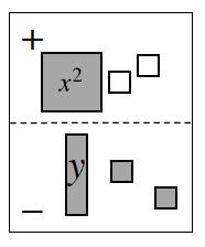 Expression Mat. Positive region has 1 positive, x squared tile, and 2 negative unit tiles. Negative region has 1 positive, y tile and 2 positive unit tiles.