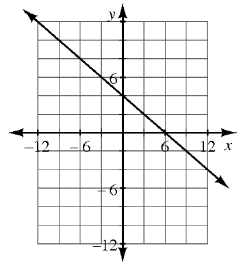 2-98 graph 2