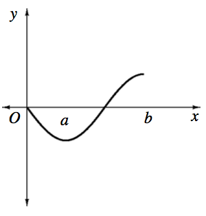 X axis with points labeled, A & b, Curve starting at the origin, turning up at x = a, & negative y value, changing from concave up to concave down half way between a & b, stopping at a positive y value at x = b.