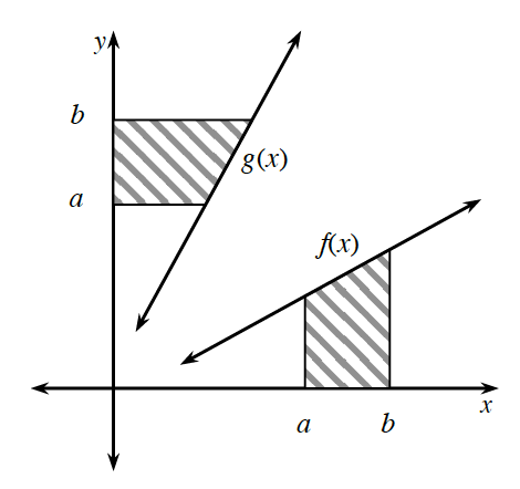 First quadrant, each axis with 2 tick marks, about half & 3 fourths way up & right on  each axis, labeled, A & B, 2 increasing lines, steeper top line, labeled, g of x, bottom line, labeled, f of x, 2 horizontal segments, from y axis marks, a, & b, to top line, with shaded region between segments, & between y axis & top line, 2 vertical segments, from x axis marks, a, & b, to bottom line, with shaded region between segments, & between x axis & bottom line.