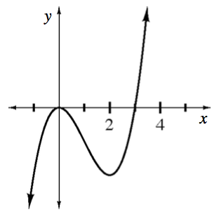 Increasing curve, coming from lower left, turning at the origin, changing from concave down to concave up at about x = 1, turning up @ x = 2 in fourth quadrant, passing through the point (3, comma 0), continuing up & right.