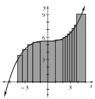 First & second quadrants, increasing cubic coming from bottom left of negative 5, changing from concave down to concave up at about (0, comma 5.5), continuing through the point (4, comma 8), with 4 shaded rectangles between the curve & x axis, from negative 4 to 0, with midpoint of top edge on the curve, & 9 unequal width rectangles between the curve & x axis, from 0 to 5, with the skinnier ones having top right edge on the curve, & wider ones have midpoint on the curve.