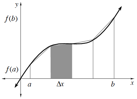 First quadrant, y axis unscaled, with label, f of a, almost to the bottom, & label f of b, almost to the top, curve coming through the origin, rising, then falling slightly, then rising & continuing up & right, 4 equal width vertical right trapezoids, bottom edges on x axis, left edge of first labeled, a, right edge of last labeled, b, each on the x axis, with top edge left & right vertices of each , on the curve, second bar is shaded & labeled delta x.