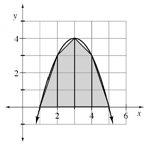 Downward parabola, vertex at point, (3, comma 4), segments connecting the curve points in order from left to right: (1, comma 0), (2, comma 3), (3, comma 4), (4, comma 3), & (5, comma 0), with area below the segments & above the x axis shaded.