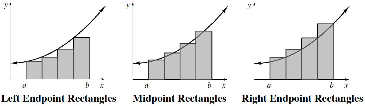 Three graphs with left endpoint, midpoint and right endpoint rectangles