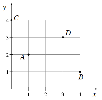 Coordinate plane with the following points located relative to the origin: A is 2 up and 1 to the right. B is 4 to the right and 1 up. C is 4 up on the y axis. D is up 3 and right 3.