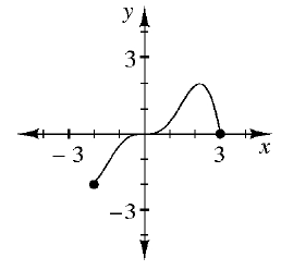 On a 4 quadrant coordinate plane the curved graph starts at the point (negative 2, comma negative 2), curves up and to the right through the origin. The graph turns at the point (2, comma 2) and continues downward to the point (3, comma 0).