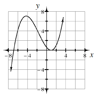 A curved continuous graph, with arrows at both ends, that rises from the bottom left, to the approximate point, (negative 4.5, comma 7), then falls to the approximate point, (1 half, comma 0), then rises again.
