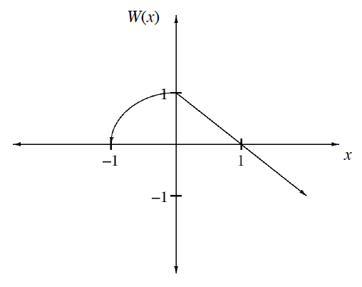 Piecewise graph, labeled w, of x, with 2 pieces, left is a  curve, opening downward, from (negative 1, comma 0) to (0, comma 1). Right is a decreasing line, from (0, comma 1), passing through (1, comma 0), and continuing down & right.