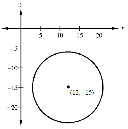 Circle, with center at (12, comma negative 15), and point on circle at (3, comma negative 15).
