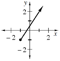 Coordinate plane with ray, starting from (negative 1, comma negative 1) with closed circle and passing through (1, comma 2).