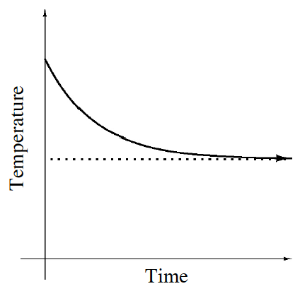 A first quadrant coordinate plane with Time labeled on the x axis and Temperature labeled on the y axis with an exponential decay graph that decreases to a line halfway up the y-axis.