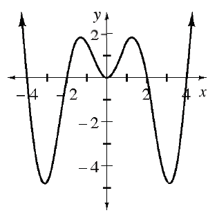 Continuous curve, coming from upper left, turning at the following approximate points (negative 3, comma negative 4), (negative 1, comma 2), (0, comma 0), (1, comma 2), (3, comma negative 3), continuing up & right, with x intercepts at negative 4, negative 2, 0, 2, & 4.
