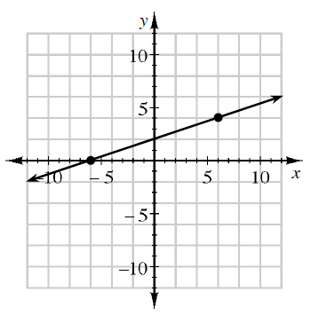 A 4 quadrant coordinate plane with a line going through the points (negative 5, comma 0) and (6, comma 2).