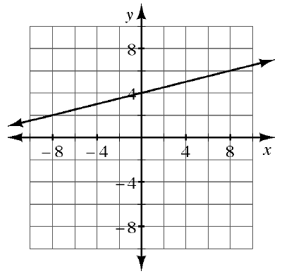 A 4 quadrant coordinate graph with a line going through the points (negative 8, comma 2) and (8, comma 6).