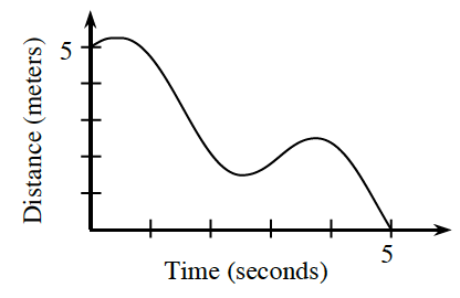 First quadrant, x axis labeled time, seconds, y axis labeled, distance, meters, curve starting at (0, comma 5), turning at the following approximate points: down at (0.5, comma 5.1), up at (2.5, comma 1.5), down at (3.75, comma 2.5), ending at (5, comma 0).