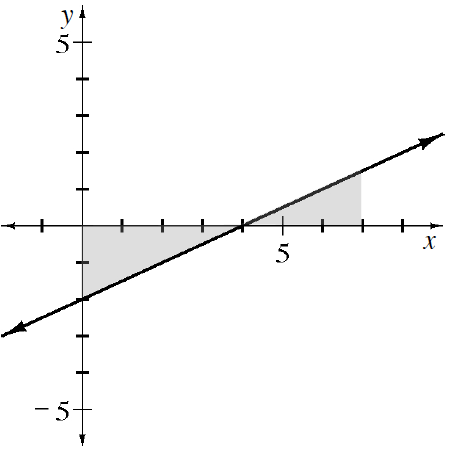Increasing line, passing through the points (0, comma negative 2) & (4, comma 0), with the triangular region right of the y axis, above the line, & below the x axis, shaded, & the region below the line & above the x axis, left of x = 7, shaded.