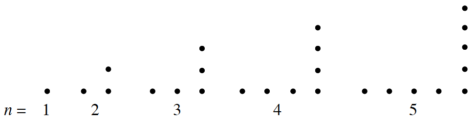 figure 1, 1 dot. figure 2, 2 dots, with 1 dot, on top of, right bottom dot. Figure 3, 3 dots with 2 dots, on top of, right bottom dot. Figure 4, 4 dots, with 3 dots, on top of right bottom dot. Figure 5, 5 dots, with 4 dots, on top of right bottom dot.