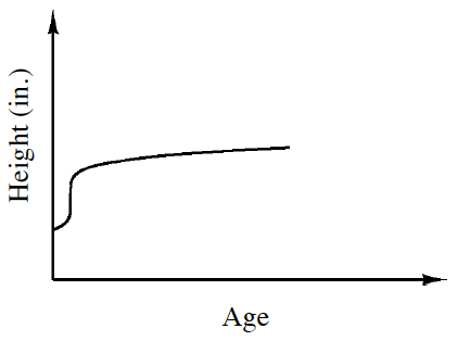 First quadrant graph, x axis labeled, age, y axis labeled, height in inches. Graph starts about a fifth up the y axis, increases slowly for a very short amount of x, then increases very fast, for an equally small amount of x, and then levels out.