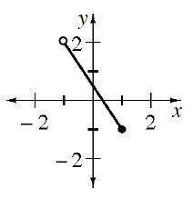 Coordinate plane with line segment from (negative 1, comma 2) with open circle, to (1, comma negative 1), closed circle.