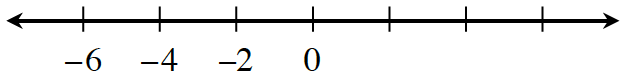 Number line with 8 evenly spaced marks, labeled as follows: first is negative 6, second is negative 4, third is negative 2, and fourth is 0.