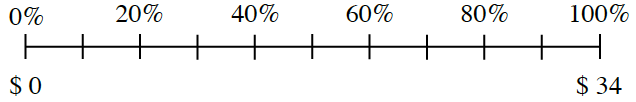 A percent ruler is scaled by 20% and labeled 0%, 20%, 50%, 60%, 80%, and 100%. Above the 0% is $0. Above the 100% is $34.
