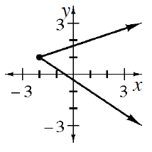 Sideways, V, opening to the right, vertex at the point (negative 2, comma 1).