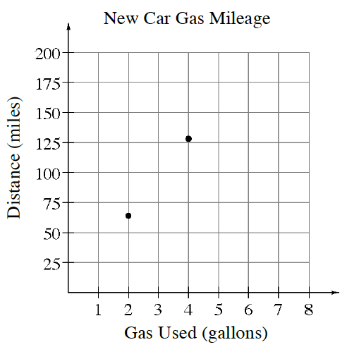 "A discrete graph, labeled ""New Car Gas Mileage"". The x axis is Gas Used in gallons, scaled in ones. The y axis is Distance in miles, scaled in increments of 25. The points are: (2, comma 65), and (4, comma 135)."