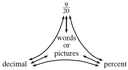 Portions Web, labeled as follows: Top: 9 divided by 20. Left: decimal. Right: percent. Middle: words or pictures.