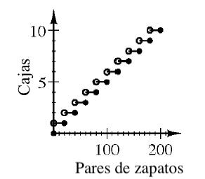 Gráfico escalonado con el eje x rotulado Pares de zapatos, con escala de veinte en veinte, de 0 a 200, y el eje ye rotulado Cajas, con escala de uno en uno, de 0 a 10. El primer escalón va desde el círculo abierto en (0 coma 1) hasta el círculo cerrado en (20 coma 1). El siguiente escalón va desde el círculo abierto en (20 coma 2) hasta el círculo cerrado en (40 coma 2). Los escalones continúan con este patrón hasta el último punto en (200 coma 10).