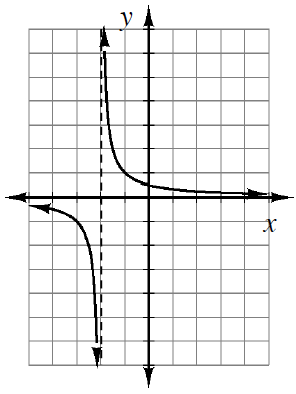 2 sections of decreasing curves, with dashed vertical line at, x, = negative 2. Left section approaches, x axis from bottom, & vertical line from the left. Right section approaches, x axis from top, & vertical line from the right.