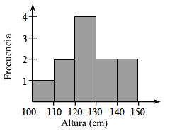 Un histograma, con el eje x rotulado, altura en centímetros con escala de 10 en 10 en segmentos iguales, de 100 a 150. El eje ye está rotulado, Frecuencia. Empezando a la izquierda, cada segmento tiene las siguientes alturas de barra: 1, 2, 4, 2, y 2.