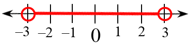 Shaded on number line, from open circle on negative 3, to open circle on 3.