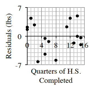 A residual graph with the x axis labeled as Quarters of high school completed and y axis labeled as residuals in pounds. The points are scattered above and below the x axis. Your teacher will provide you with a model of the graph.