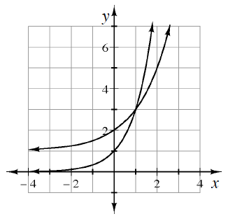 2 exponential curves, one with x axis as horizontal asymptote, passing through the point (0,  comma 1), & other with, y = 1 as horizontal asymptote, passing through the point (0, comma 2). The curves intersect at the point (1, comma 3).