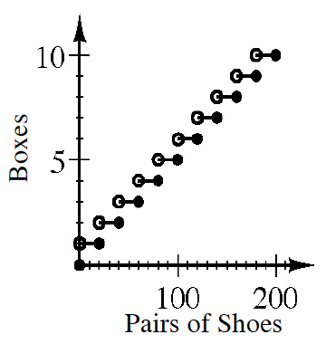 A first quadrant coordinate plane with x axis labeled as Pairs of Shoes scaled in twenties from 0 to 200 and y axis labeled as Boxes scaled in ones from 0 to 10. The steps are Horizontal line segments across every 20 on the x axis and placed at consecutively rising y values. The left point is open and the right point is closed on each segment.