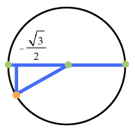 Unit Circle with right triangle in third quadrant, with horizontal leg, on the negative, x axis, labeled, negative 1 half Times Square root of 3, & hypotenuse is the radius of the circle.