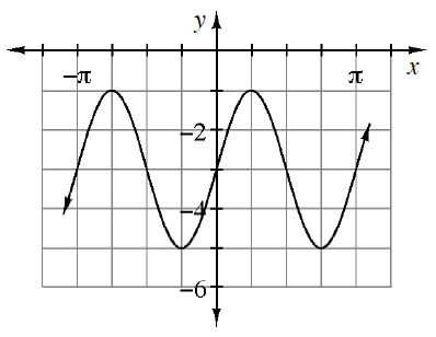 Periodic curve, x axis scaled from negative pi to pi, with 4 visible turning points at (negative 3 fourths pi, comma negative 1), (negative 1 fourth pi, comma negative 5), (1 fourth pi, comma negative 1), & (3 fourths pi, comma negative 5), & y intercept at (0, comma negative 3).
