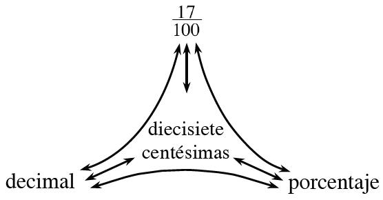 Diagrama de red de porciones rotulado como sigue: arriba, 17 dividido por 100; izquierda, decimal; derecha, porcentaje: medio, palabras o imágenes.