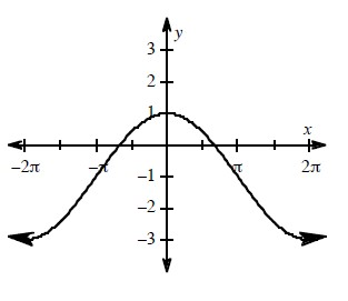 Periodic curve, x axis scaled from negative 2 pi to 2 pi, 3 visible turning point, at (negative 2 pi, comma negative 3), (0, comma negative 1), & (2 pi, comma negative 3), going through possible points (negative pi, comma negative 1) & (pi, comma negative 1).